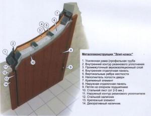 Конструкция элитной двери
