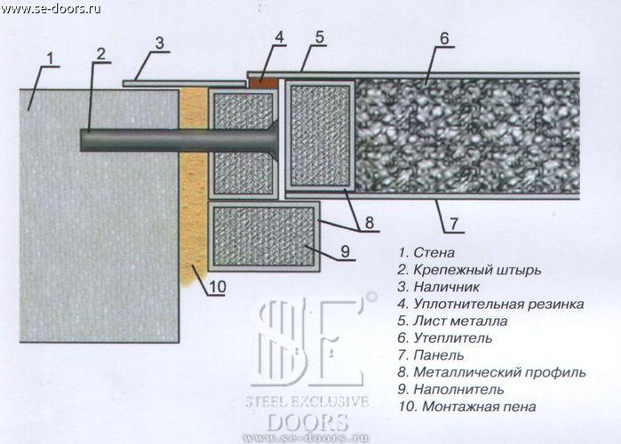 Виды крепления дверной коробки при установке.